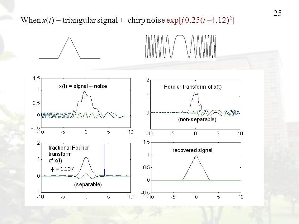When x(t) = triangular signal + chirp noise exp[j 0.25(t 4.12)2]